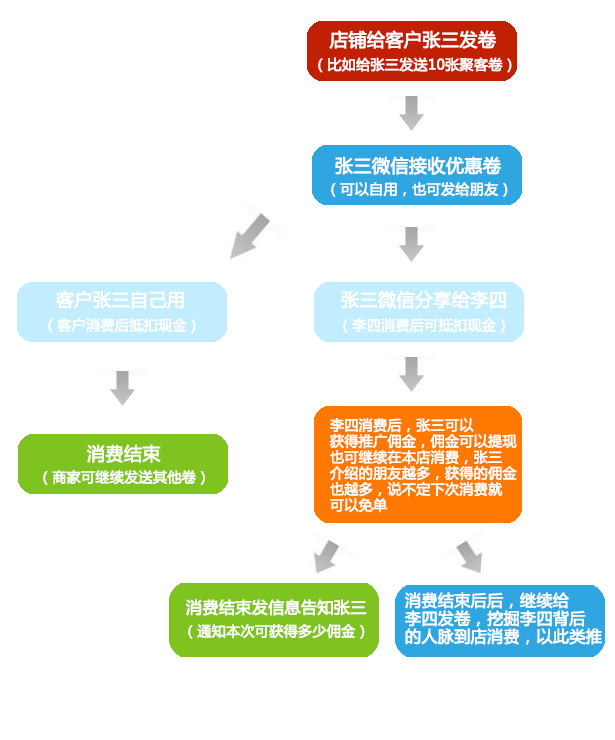 聚客卷流程图.png
